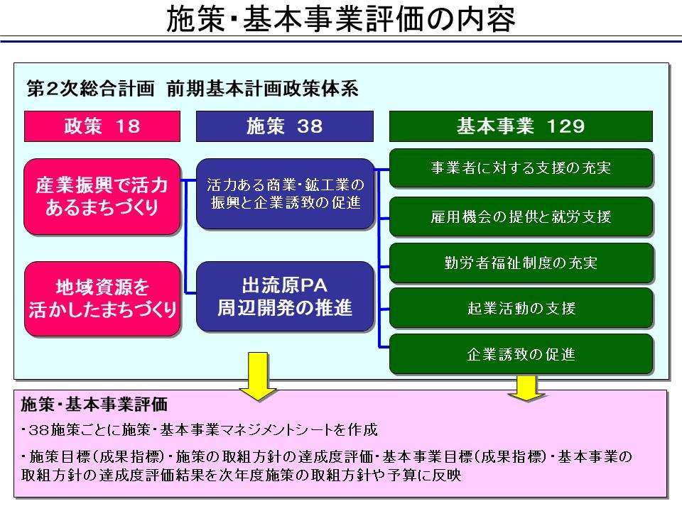 施策・基本事業評価の内容/佐野市